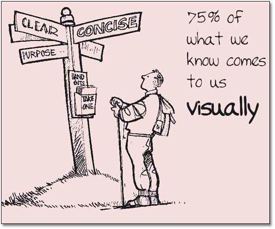 Users gravitate toward visuals